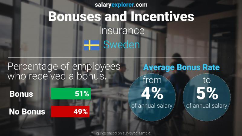 Annual Salary Bonus Rate Sweden Insurance