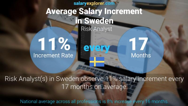 Annual Salary Increment Rate Sweden Risk Analyst