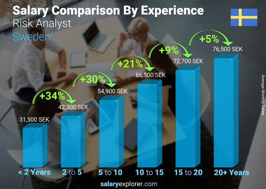 Salary comparison by years of experience monthly Sweden Risk Analyst