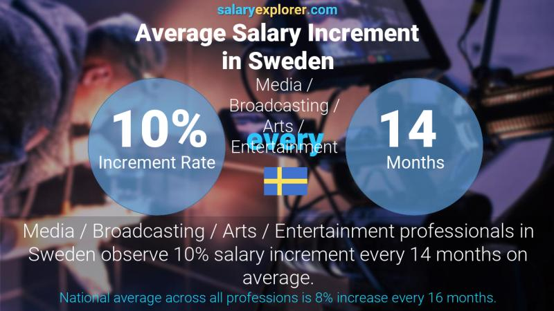 Annual Salary Increment Rate Sweden Media / Broadcasting / Arts / Entertainment