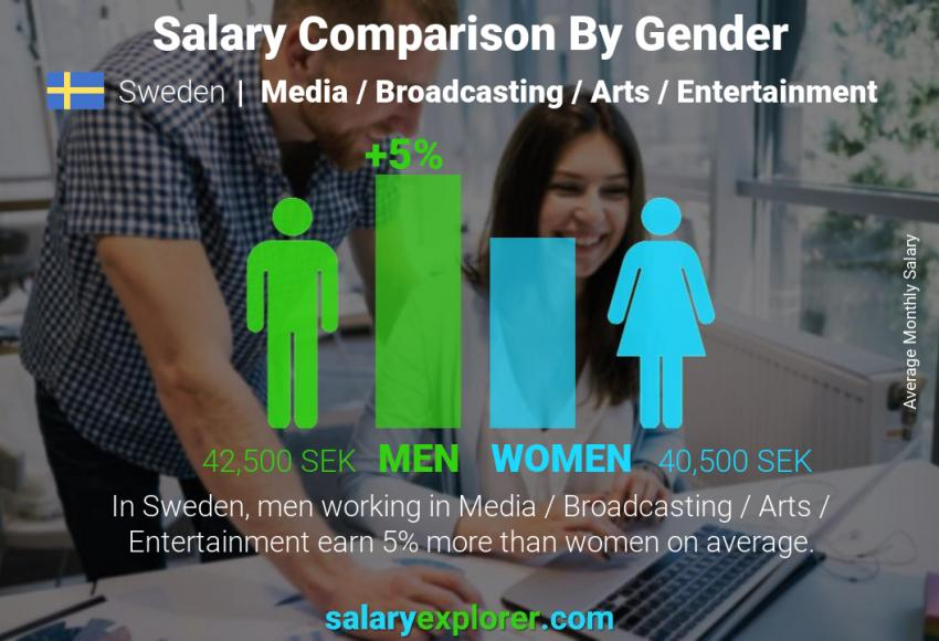 Salary comparison by gender monthly Sweden Media / Broadcasting / Arts / Entertainment
