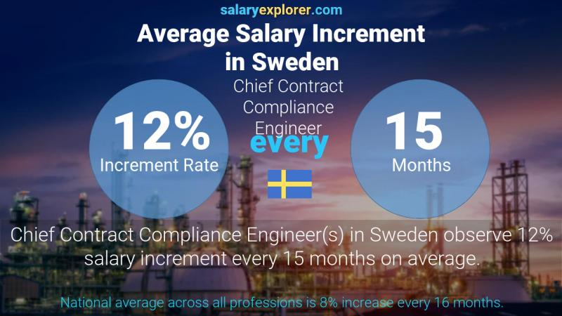 Annual Salary Increment Rate Sweden Chief Contract Compliance Engineer