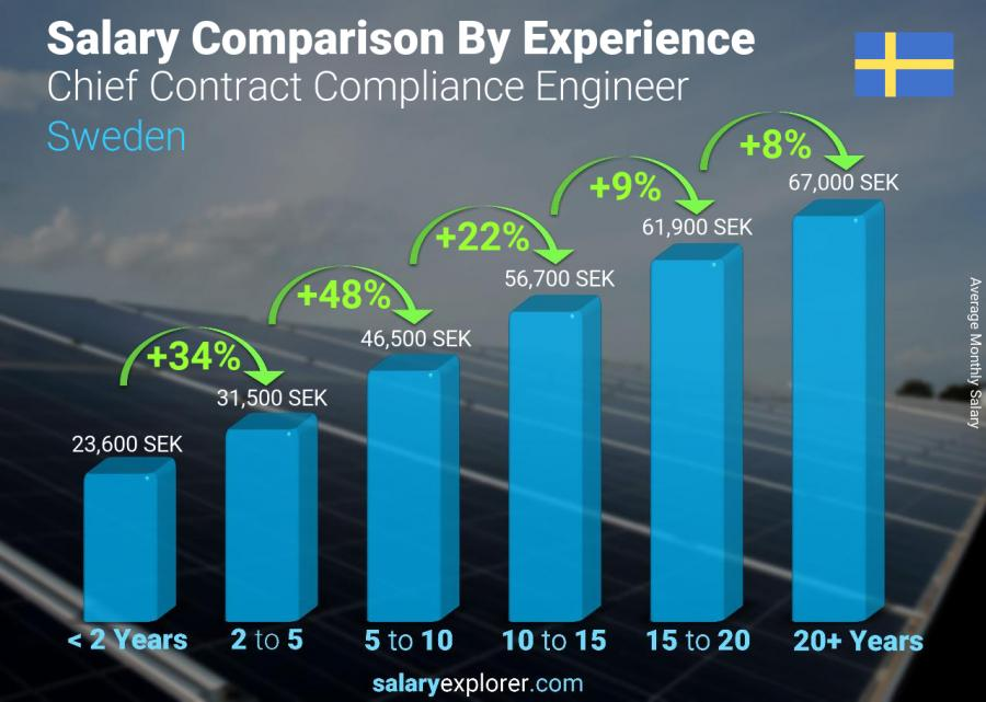 Salary comparison by years of experience monthly Sweden Chief Contract Compliance Engineer