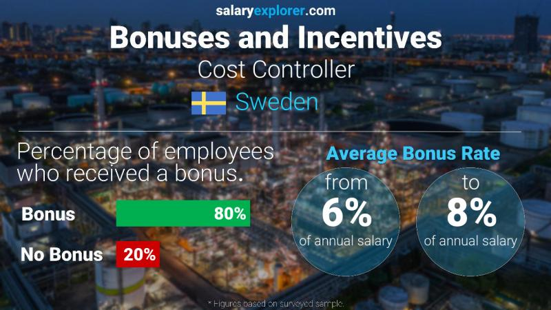 Annual Salary Bonus Rate Sweden Cost Controller
