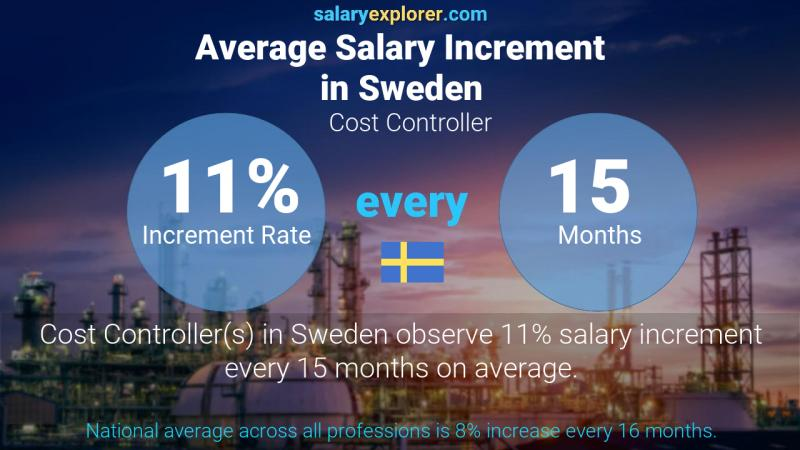 Annual Salary Increment Rate Sweden Cost Controller