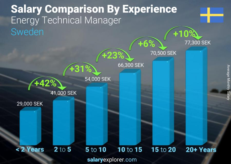 Salary comparison by years of experience monthly Sweden Energy Technical Manager