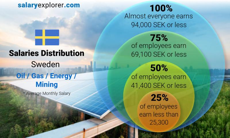 Median and salary distribution monthly Sweden Oil  / Gas / Energy / Mining