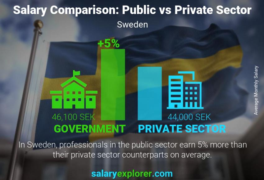 Public vs private sector salaries monthly Sweden
