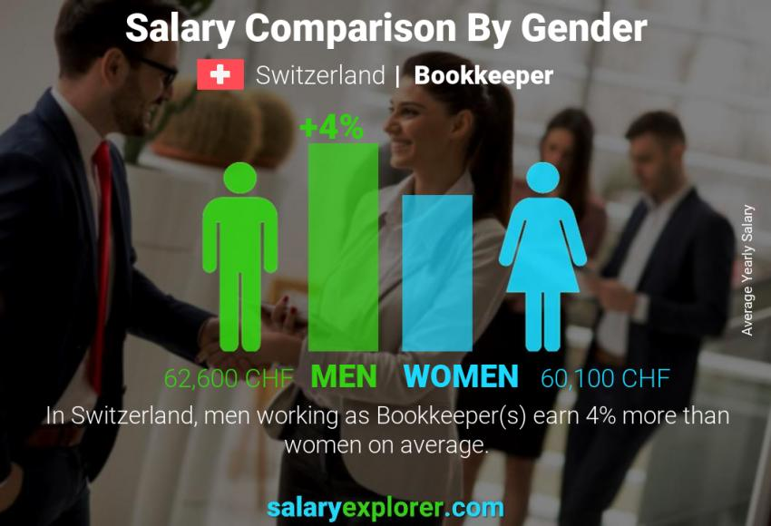 Salary comparison by gender yearly Switzerland Bookkeeper