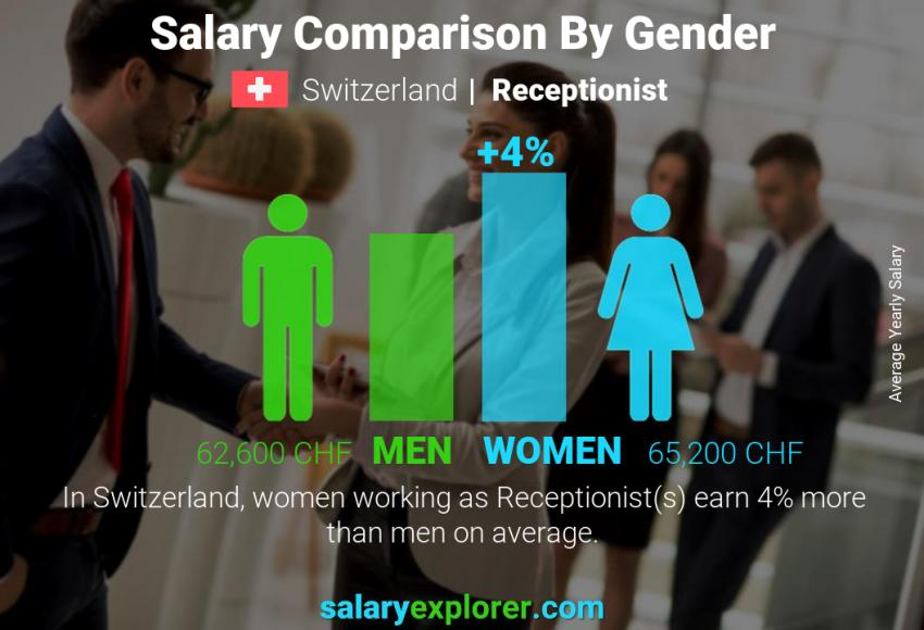 Salary comparison by gender yearly Switzerland Receptionist