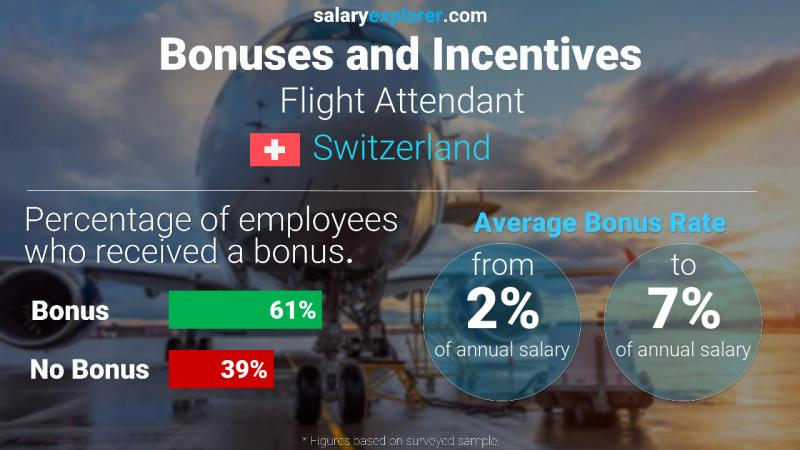 Annual Salary Bonus Rate Switzerland Flight Attendant