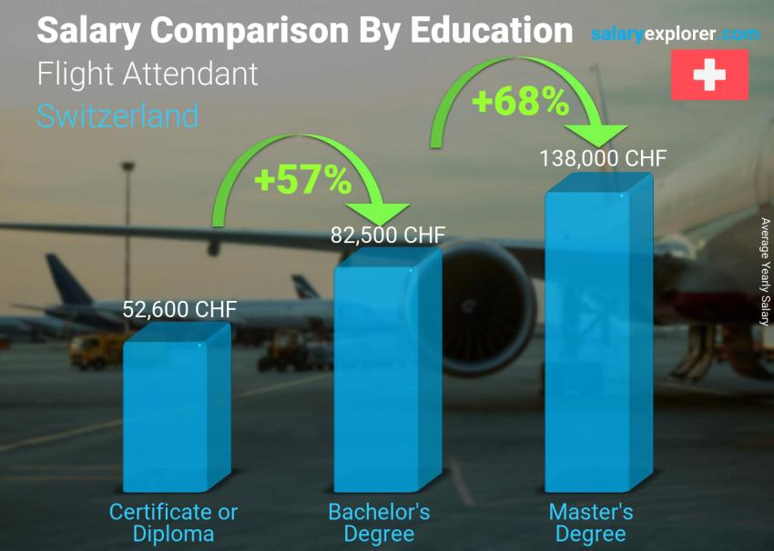 Salary comparison by education level yearly Switzerland Flight Attendant