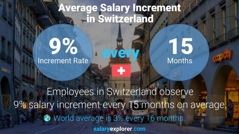 Annual Salary Increment Rate Switzerland