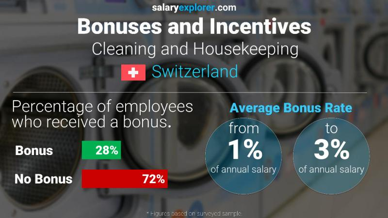 Annual Salary Bonus Rate Switzerland Cleaning and Housekeeping