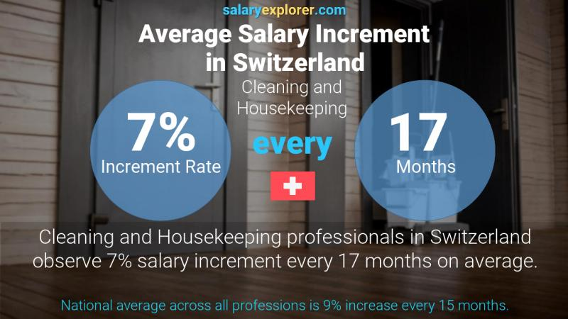 Annual Salary Increment Rate Switzerland Cleaning and Housekeeping