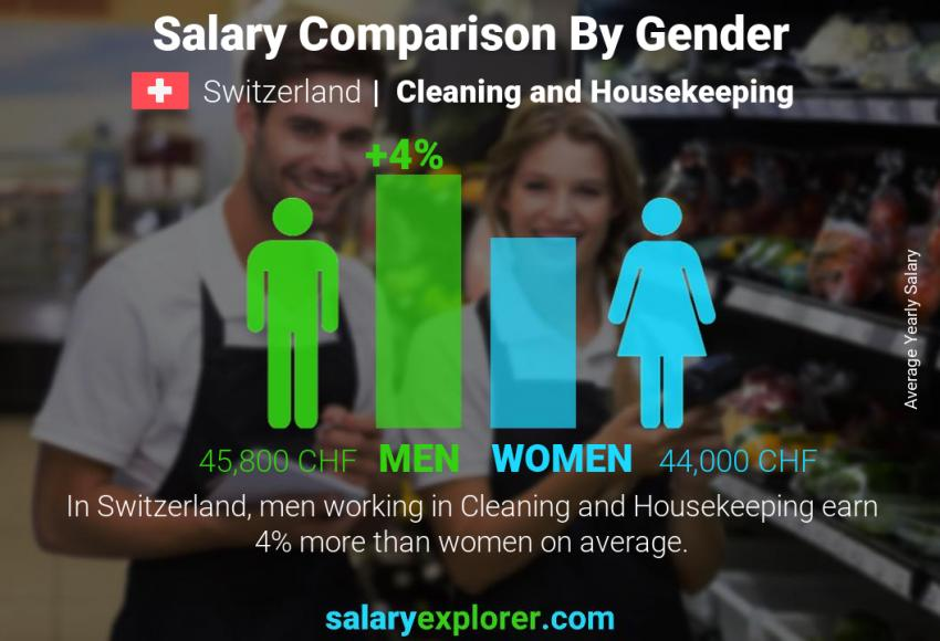 Salary comparison by gender yearly Switzerland Cleaning and Housekeeping