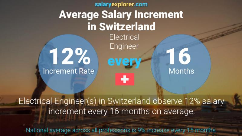 Annual Salary Increment Rate Switzerland Electrical Engineer