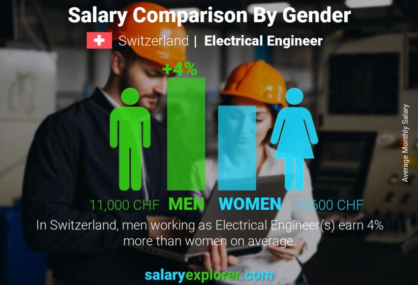 Salary comparison by gender monthly Switzerland Electrical Engineer