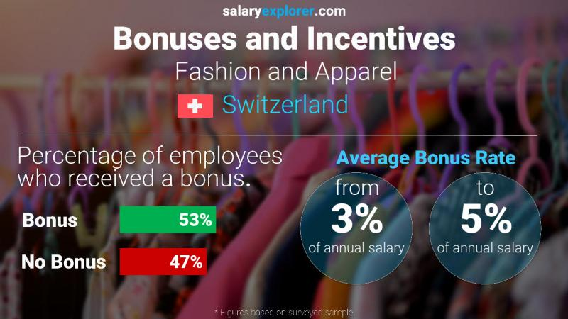 Annual Salary Bonus Rate Switzerland Fashion and Apparel