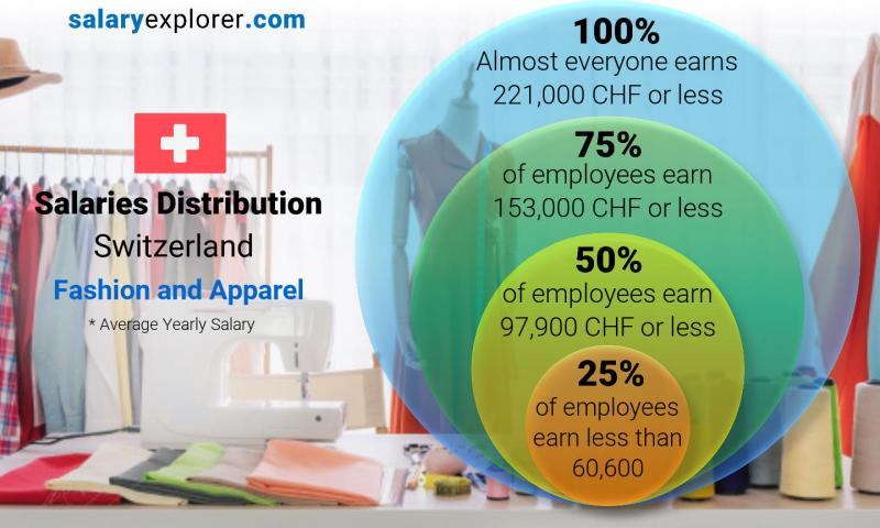 Median and salary distribution yearly Switzerland Fashion and Apparel