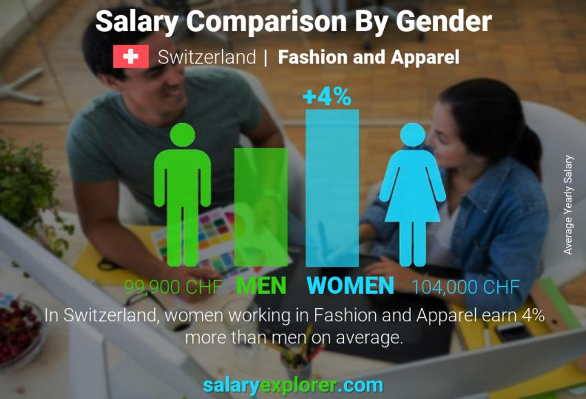 Salary comparison by gender yearly Switzerland Fashion and Apparel