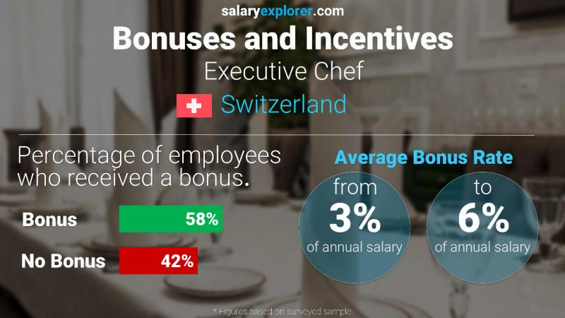 Annual Salary Bonus Rate Switzerland Executive Chef