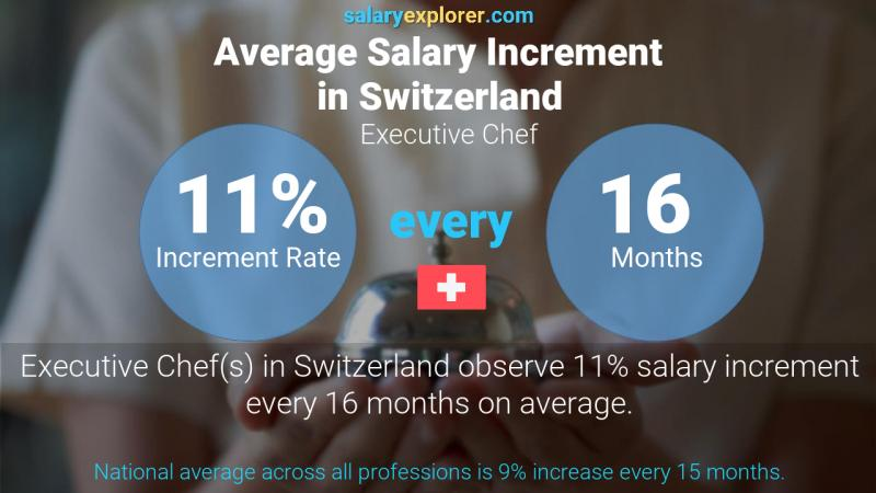 Annual Salary Increment Rate Switzerland Executive Chef