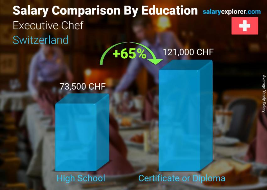 Salary comparison by education level yearly Switzerland Executive Chef