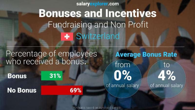 Annual Salary Bonus Rate Switzerland Fundraising and Non Profit