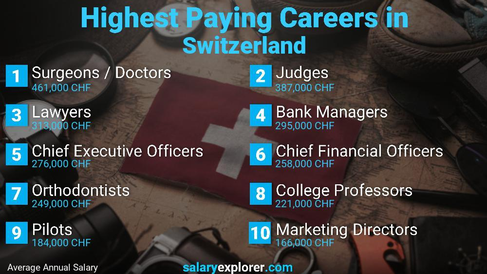 Highest Paying Jobs In Switzerland