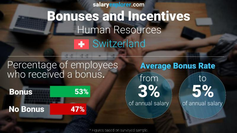Annual Salary Bonus Rate Switzerland Human Resources