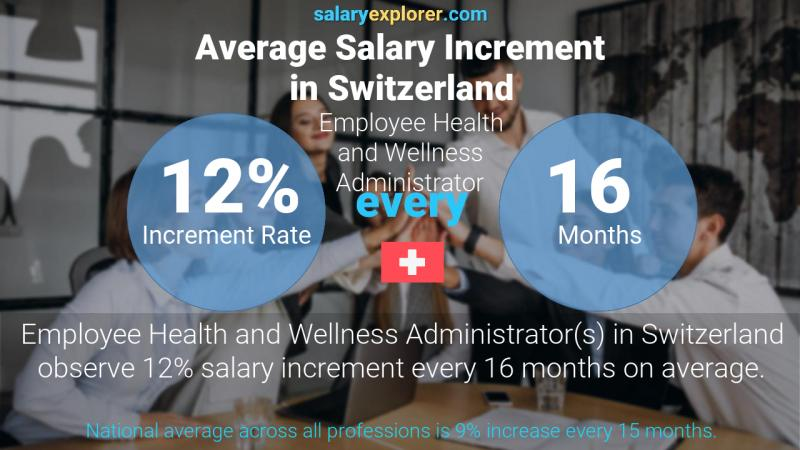 Annual Salary Increment Rate Switzerland Employee Health and Wellness Administrator