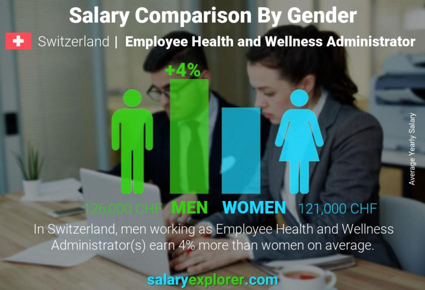 Salary comparison by gender yearly Switzerland Employee Health and Wellness Administrator