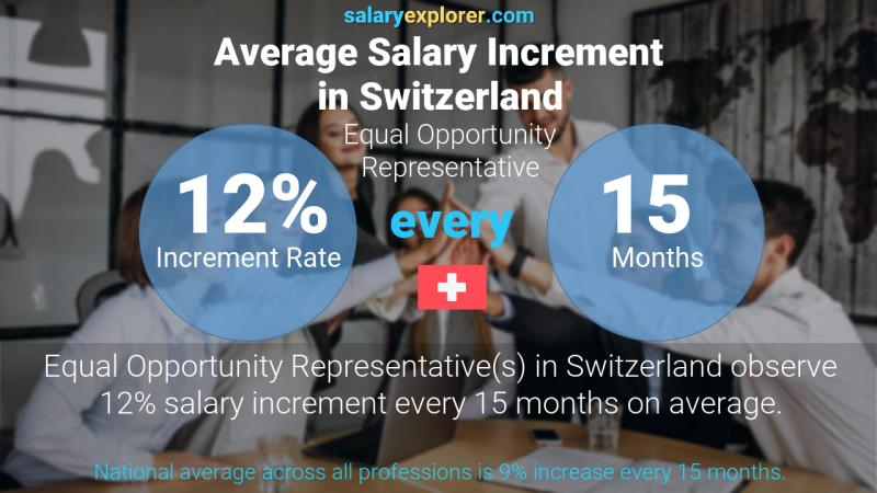 Annual Salary Increment Rate Switzerland Equal Opportunity Representative