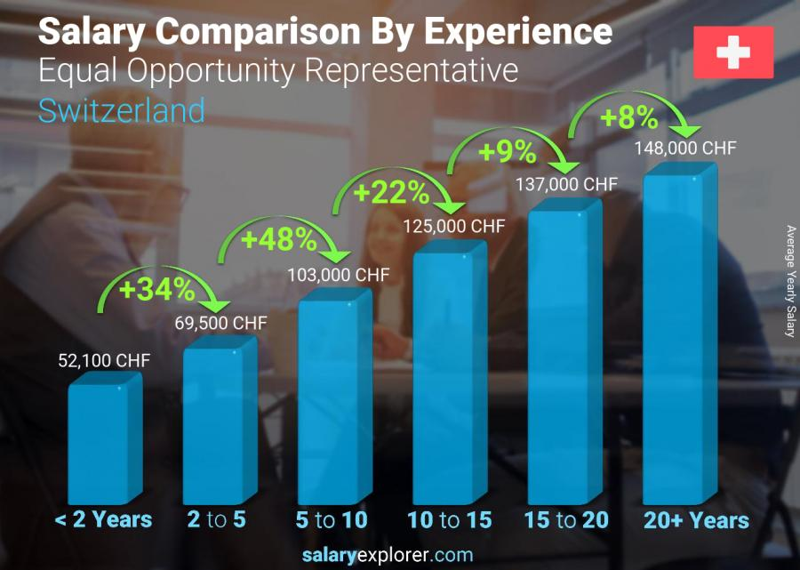 Salary comparison by years of experience yearly Switzerland Equal Opportunity Representative