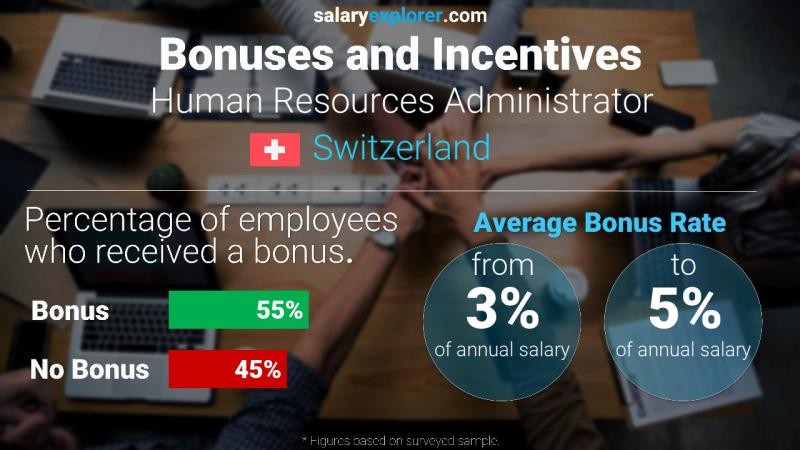Annual Salary Bonus Rate Switzerland Human Resources Administrator