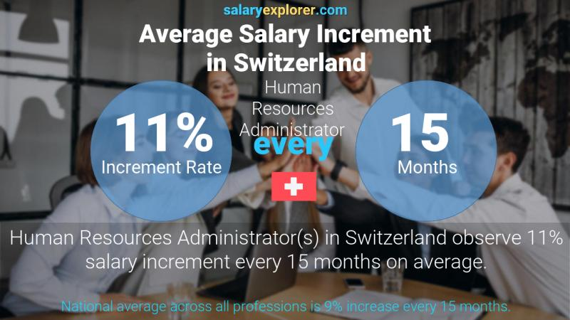 Annual Salary Increment Rate Switzerland Human Resources Administrator