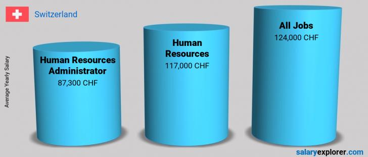 Salary Comparison Between Human Resources Administrator and Human Resources yearly Switzerland