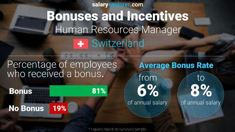 Annual Salary Bonus Rate Switzerland Human Resources Manager