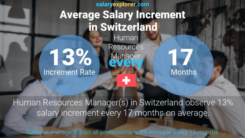 Annual Salary Increment Rate Switzerland Human Resources Manager