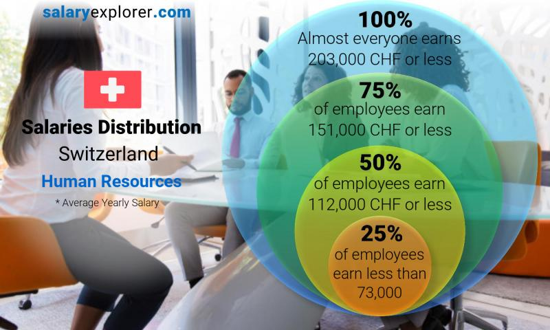 Median and salary distribution yearly Switzerland Human Resources
