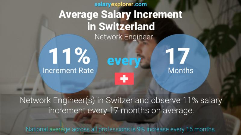 Annual Salary Increment Rate Switzerland Network Engineer