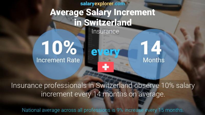 Annual Salary Increment Rate Switzerland Insurance
