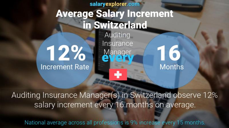 Annual Salary Increment Rate Switzerland Auditing Insurance Manager