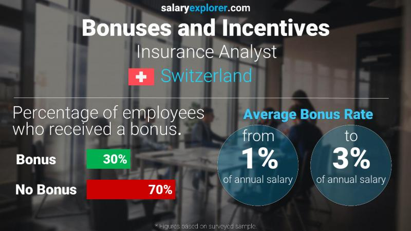 Annual Salary Bonus Rate Switzerland Insurance Analyst
