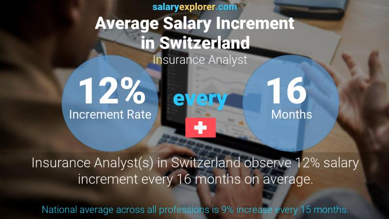 Annual Salary Increment Rate Switzerland Insurance Analyst