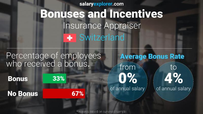 Annual Salary Bonus Rate Switzerland Insurance Appraiser