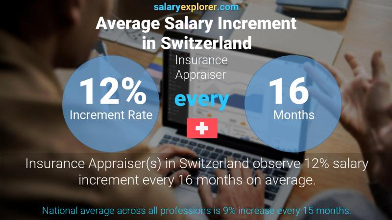 Annual Salary Increment Rate Switzerland Insurance Appraiser