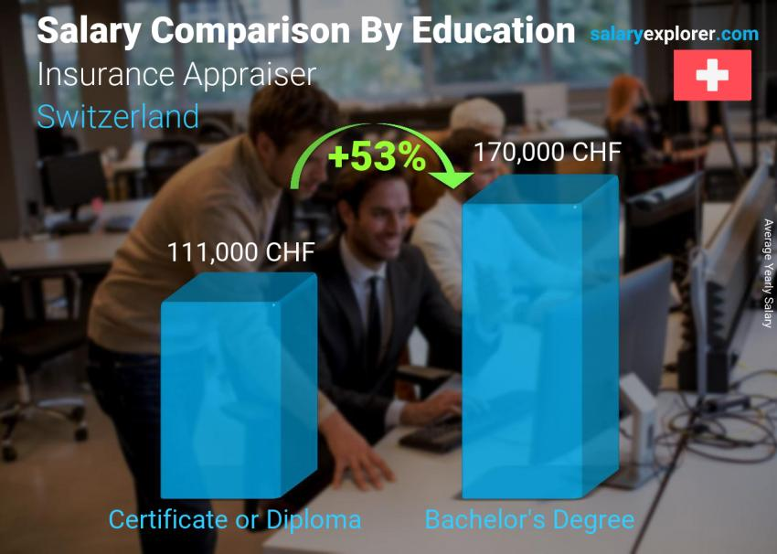 Salary comparison by education level yearly Switzerland Insurance Appraiser