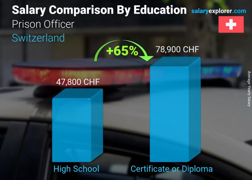 Salary comparison by education level yearly Switzerland Prison Officer